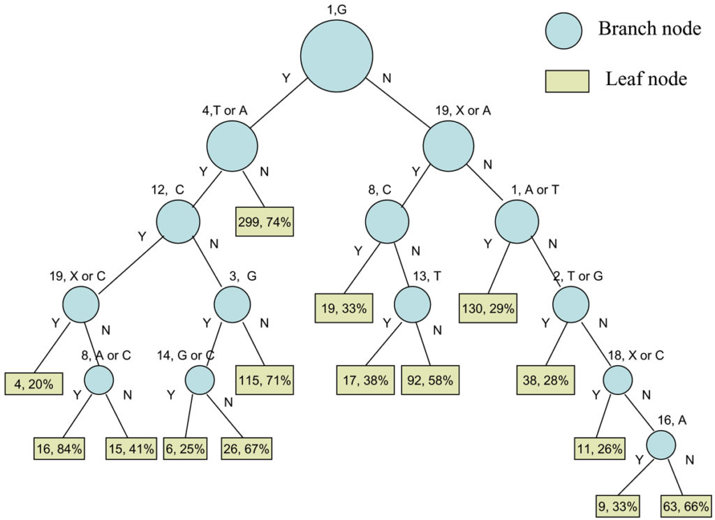 decision-tree-diagram3