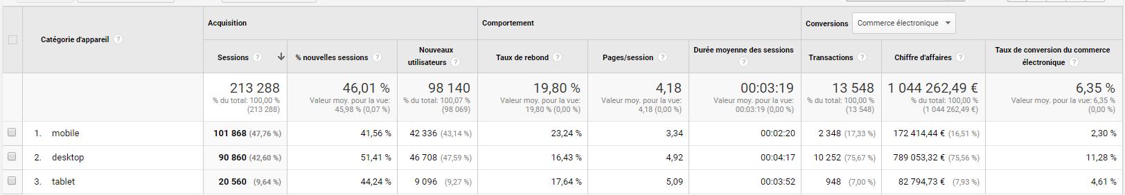 chiffres e-commerce-analytics