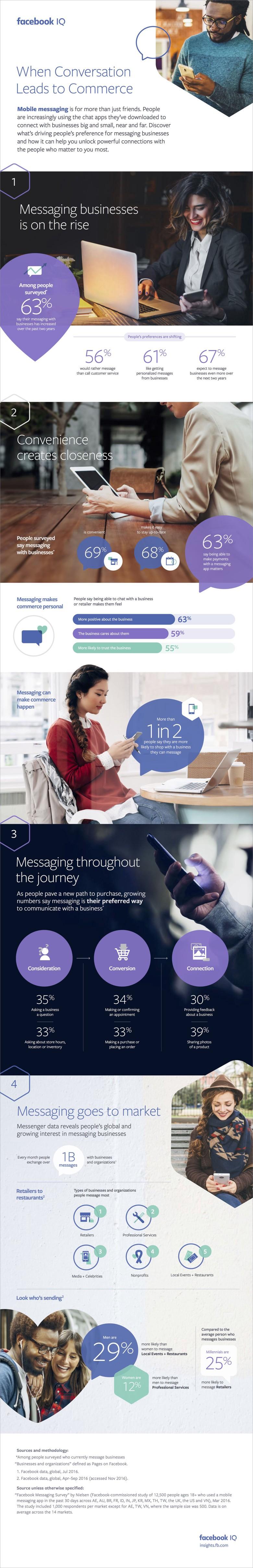infographie conversational commerce