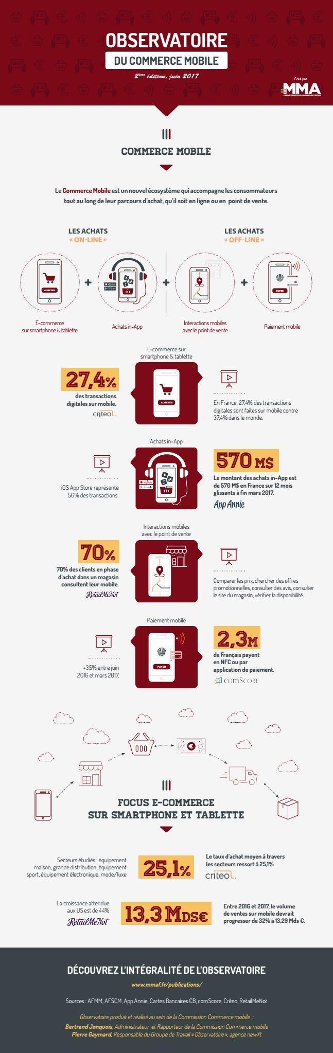 Infographie-Observatoire-Commerce-mobile-juin-2017-1
