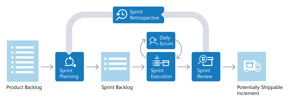 agile-scrum-lifecycle-diagram