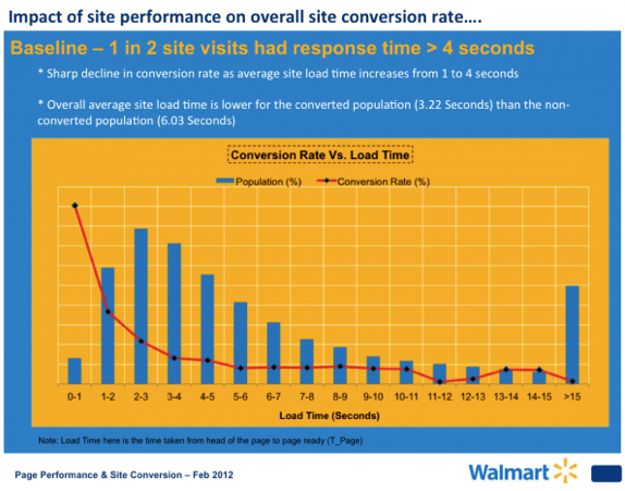 vitesse de site et conversions