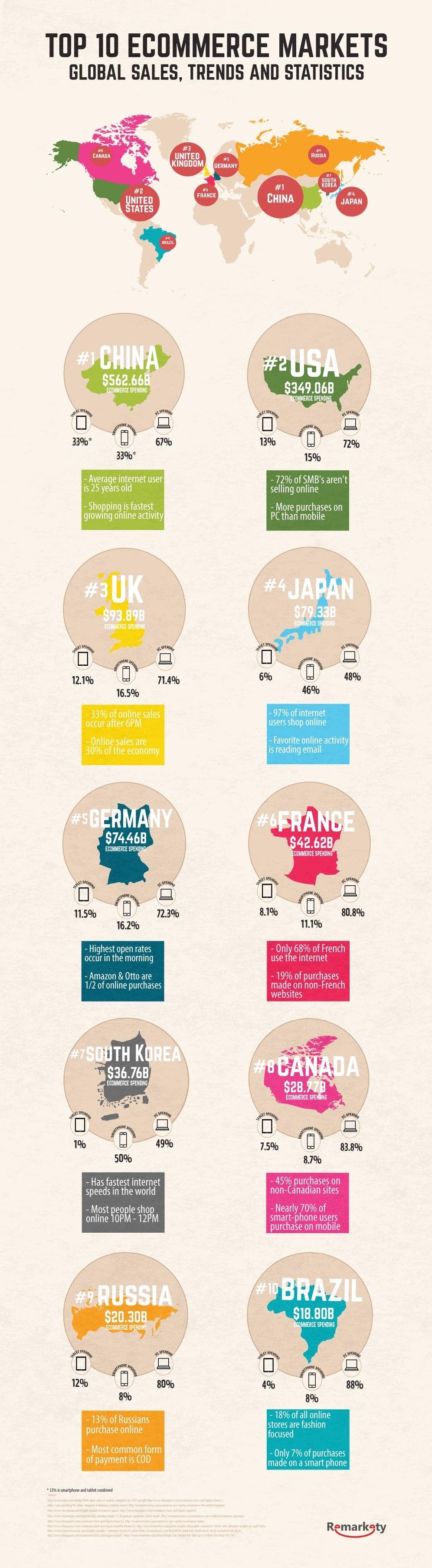 top-10-marche-ecommerce dans le monde